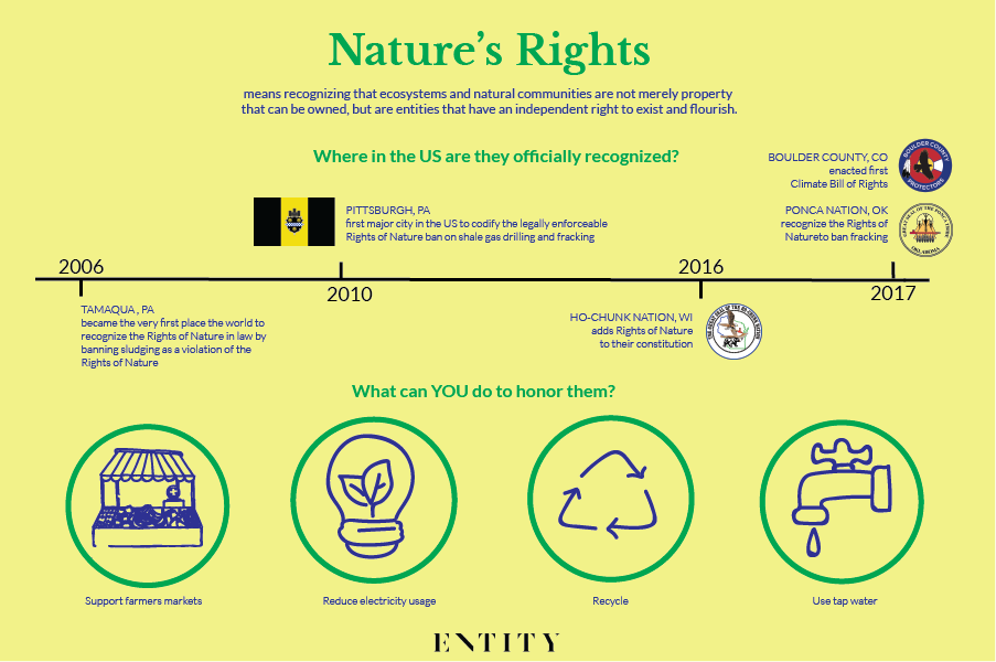 ENTITY Mag talks rights of nature