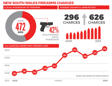 Entity reports on the successes and failures of the Australian gun buyback program and what America can learn from it.