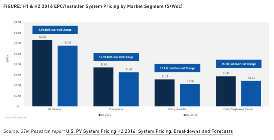Why Is Solar So Expensive Here S A Breakdown Of Solar