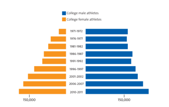 Entity shares the real reasons why more women (and men) don't watch women's sports, plus the cultural changes that need to take place to reverse this statistic.