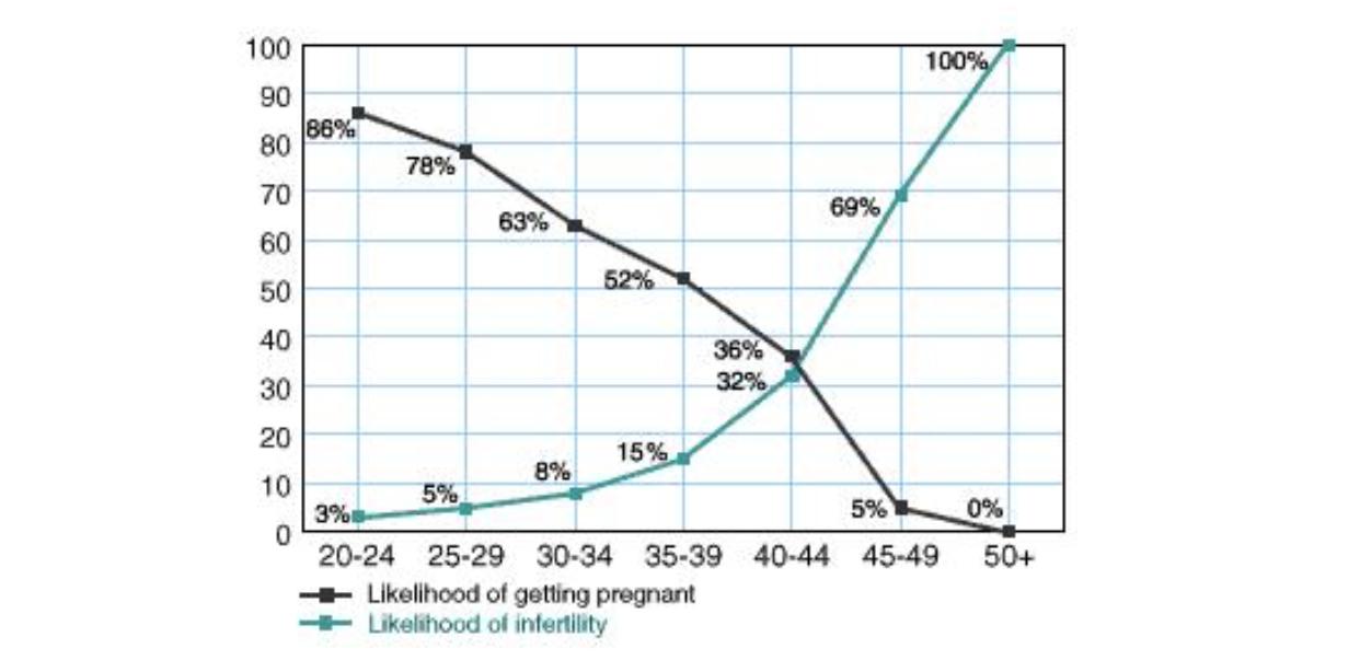 Chart Showing Most Fertile Days